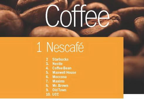 Brown Coffee Brands