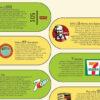 [Infographic] เผยความลับตัวเลขที่ซ่อนอยู่ในแบรนด์ต่างๆ