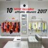"""10 อันดับแบรนด์เครื่องแต่งกายมูลค่าสูงสุดในโลก 2017 """"Nike"""" ครองผู้นำ ตามด้วย """"H&M"""""""