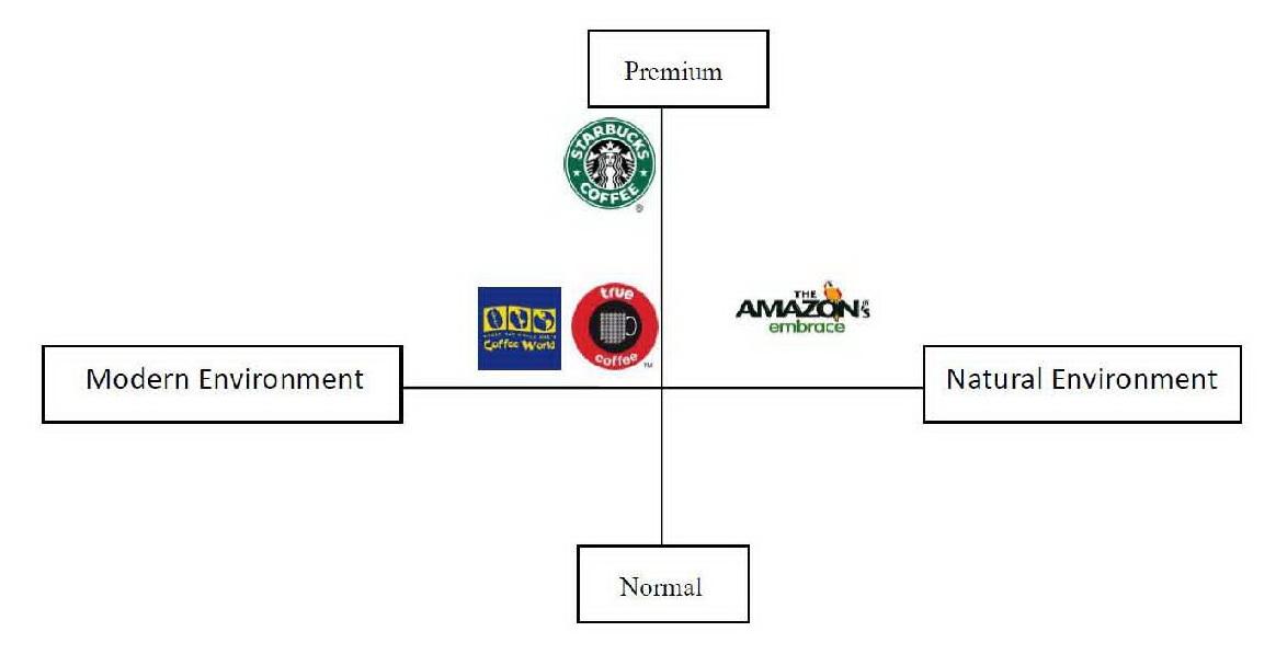 Product Design Brand Identity