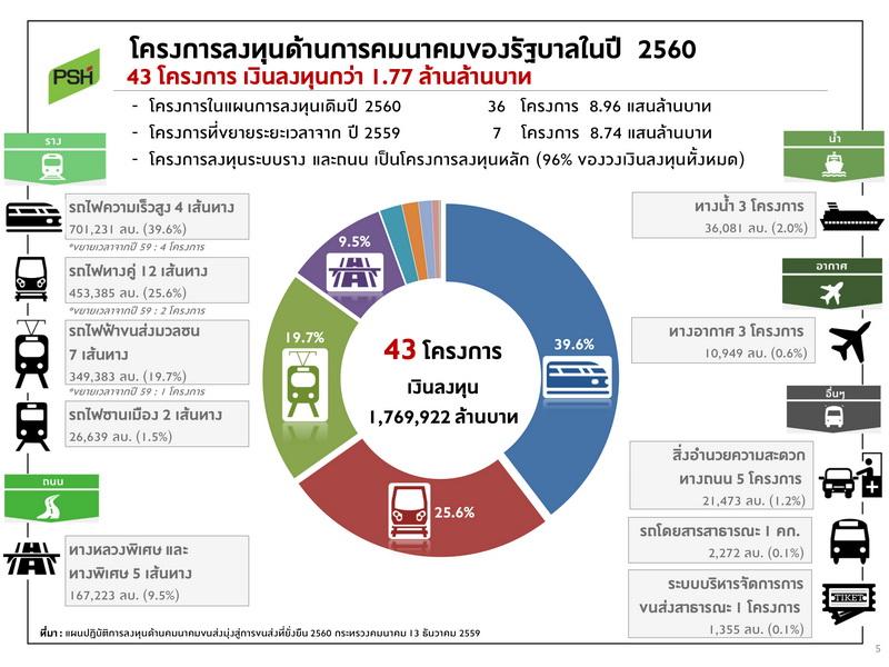 Property Report For  Nirvana Dr South Morang
