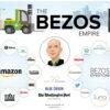 """ส่องอาณาจักรเศรษฐีอันดับ 3 ของโลก """"Jeff Bezos"""" แห่ง Amazon แล้วจะรู้ว่าไม่ได้มีแค่อีคอมเมิร์ซ"""
