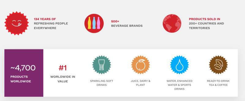 The Coca-Cola Company Business Portfolio