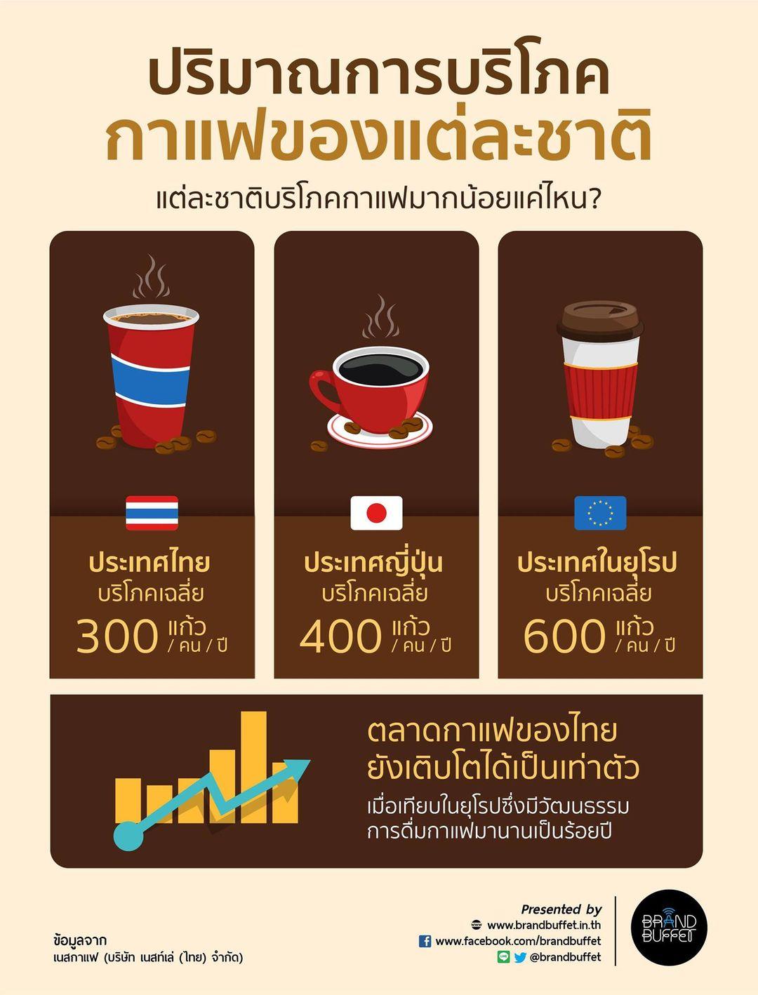 อัตราการบริโภคกาแฟ คนไทย