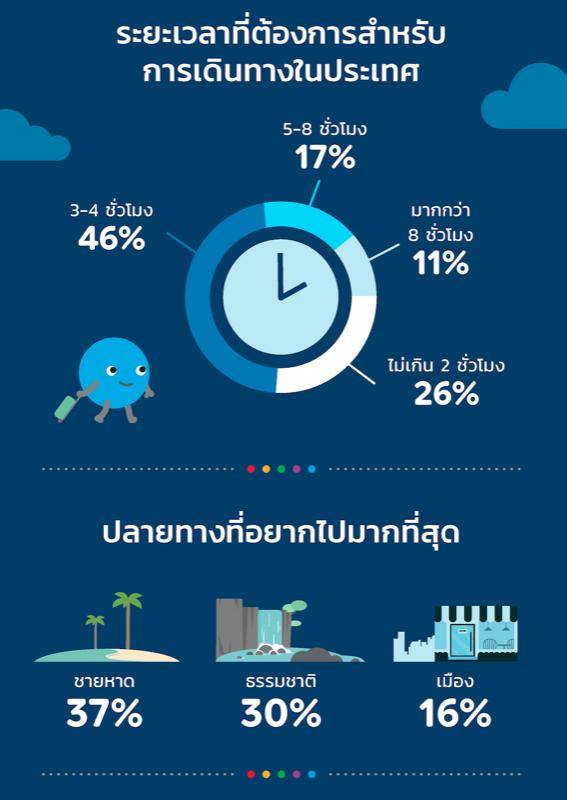 Agoda Travel Trends 2020