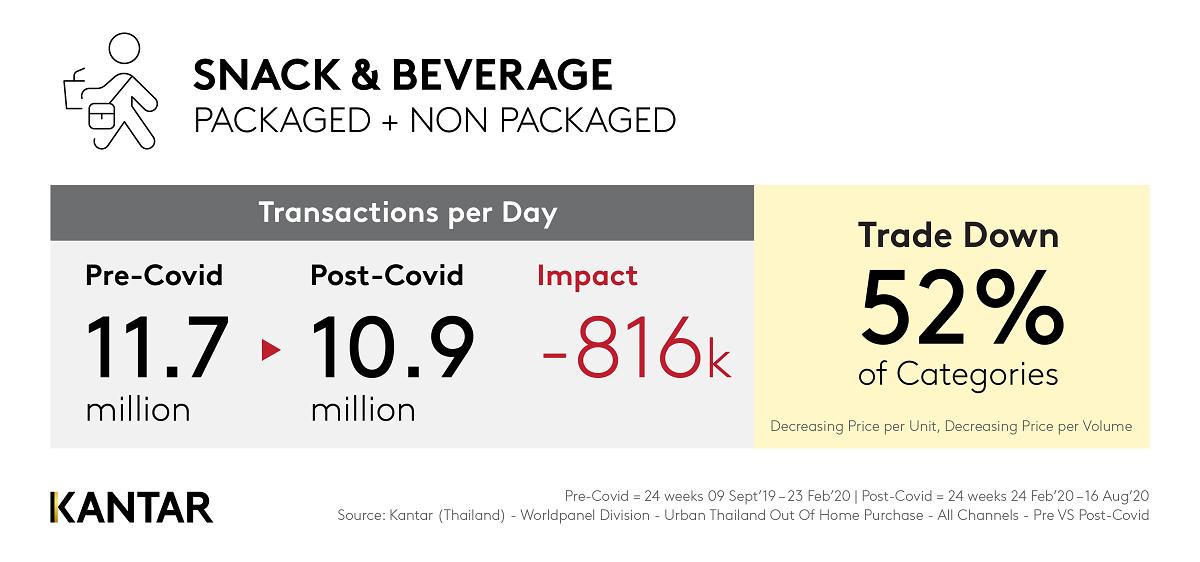 Kantar ข้อมูลตลาด Snack & Beverage หลังโควิด