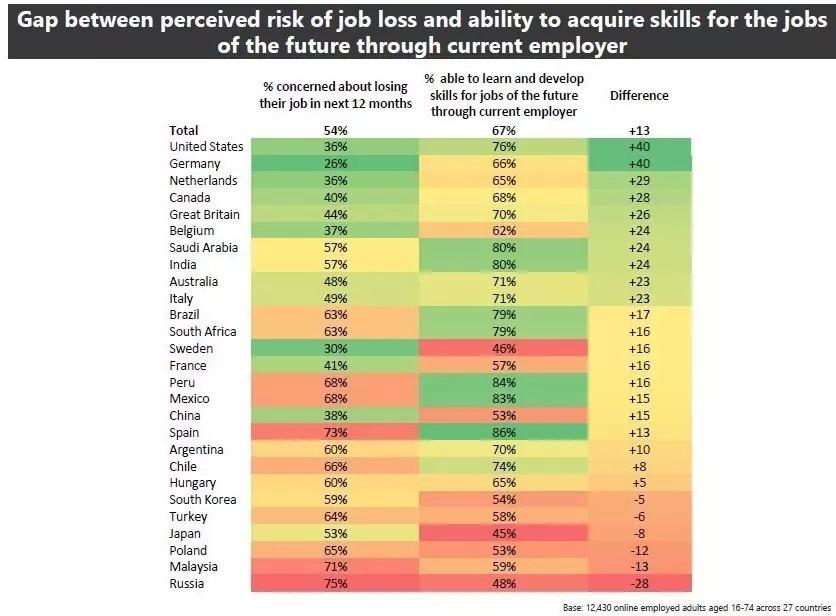 world economic forum job loss ตกงาน สำรวจ โควิด19
