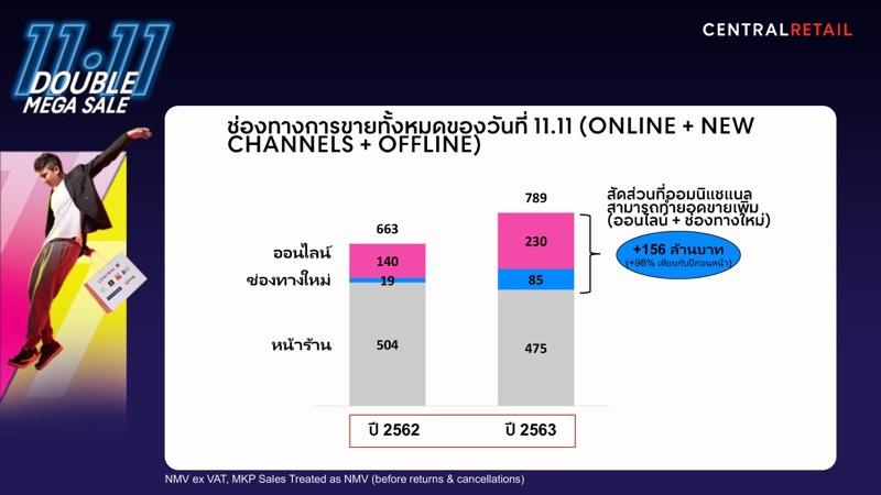 CRC Omni-channel