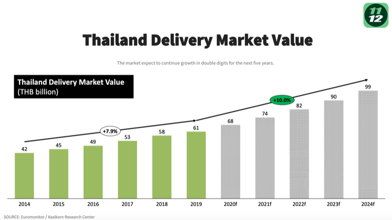 Thailand Food Delivery Market Value
