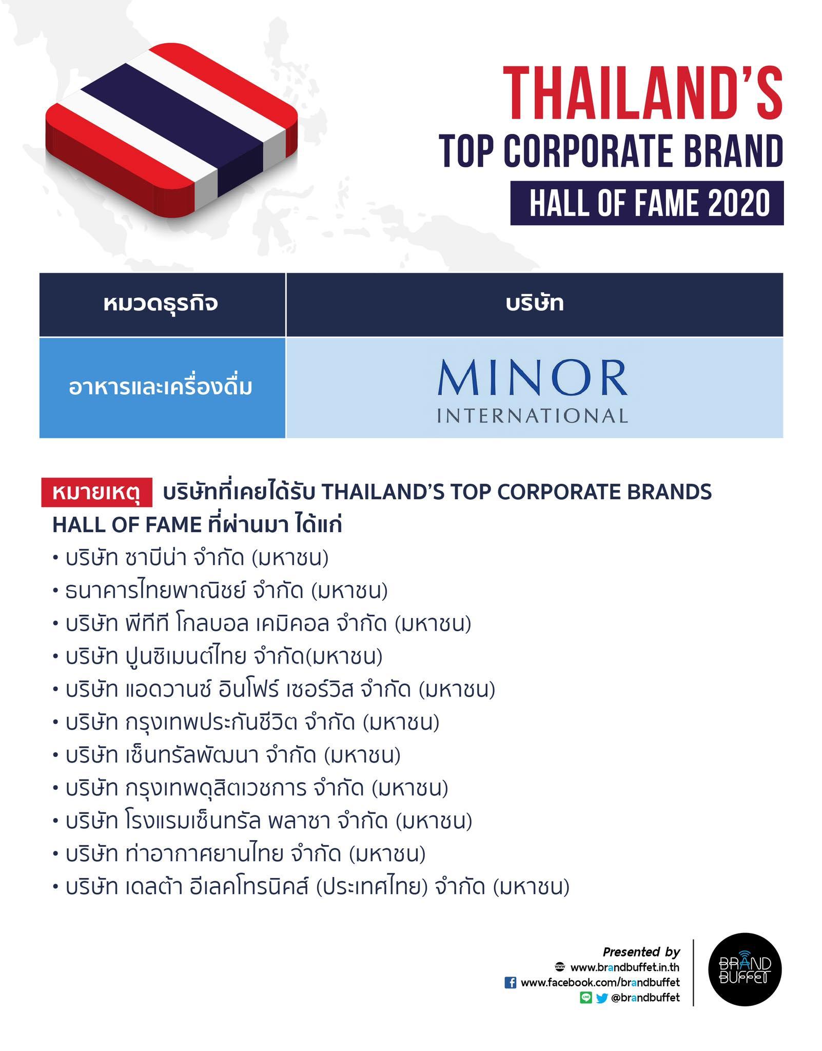 Thailand's Top Corporate Brands 2020