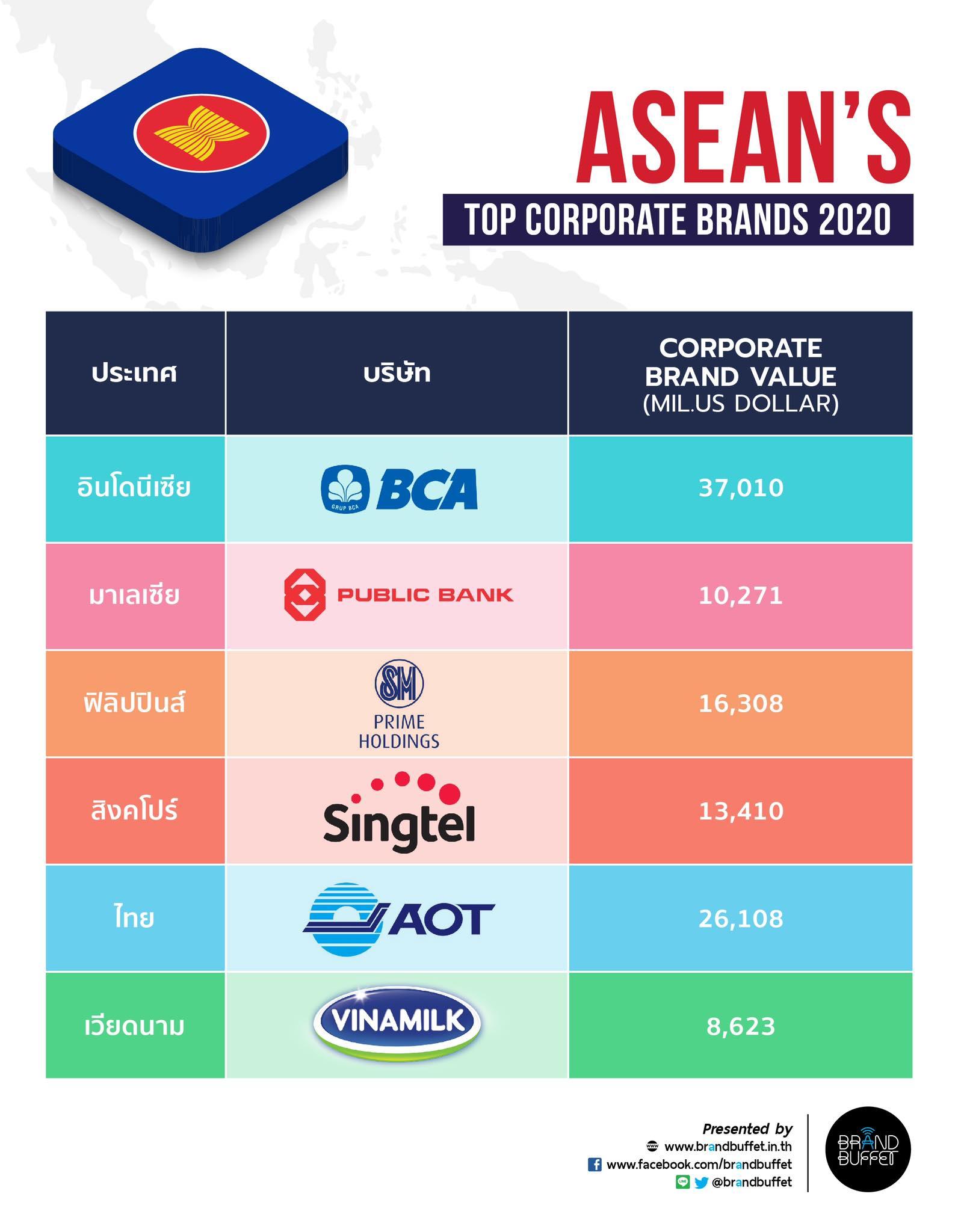 ASEAN's Top Corporate Brands 2020