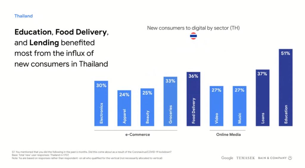 google economy sea 2020 กูเกิล เศรษฐกิจดิจิทัล