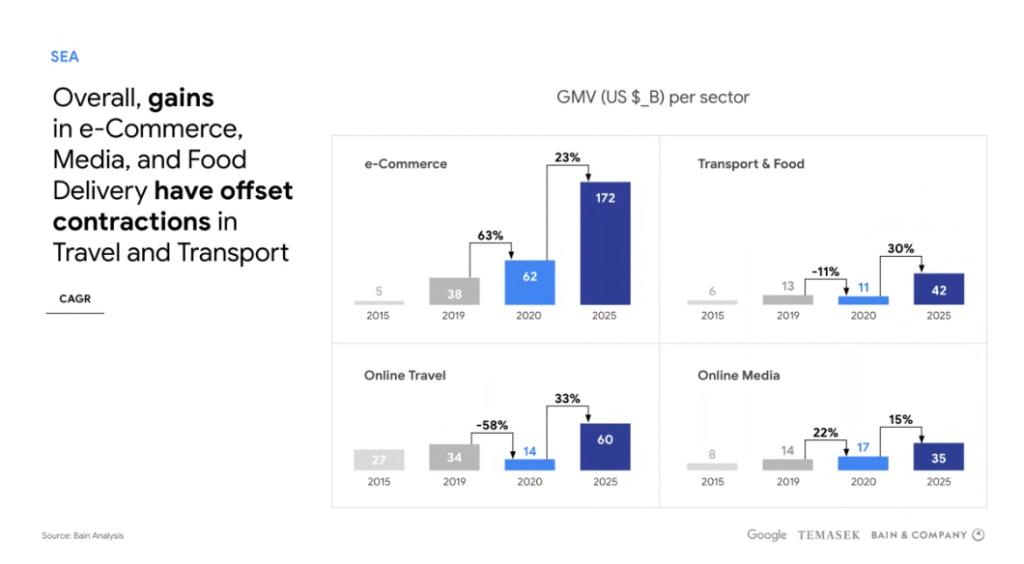 google economy sea 2020 ท่องเที่ยวออนไลน์