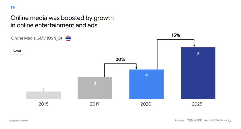 google economy sea 2020 online media