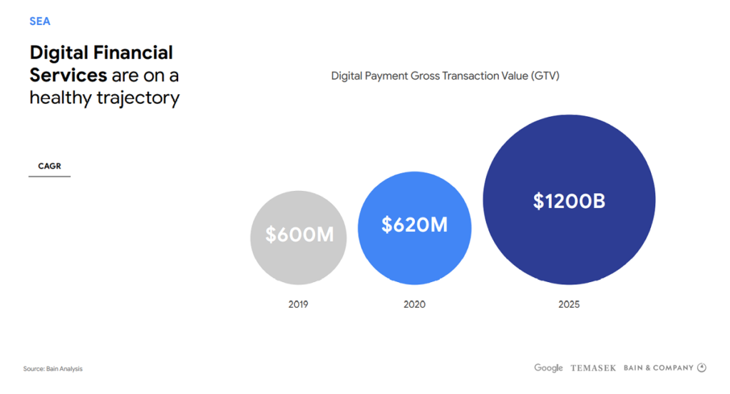 google economy sea 2020 financial การเงิน