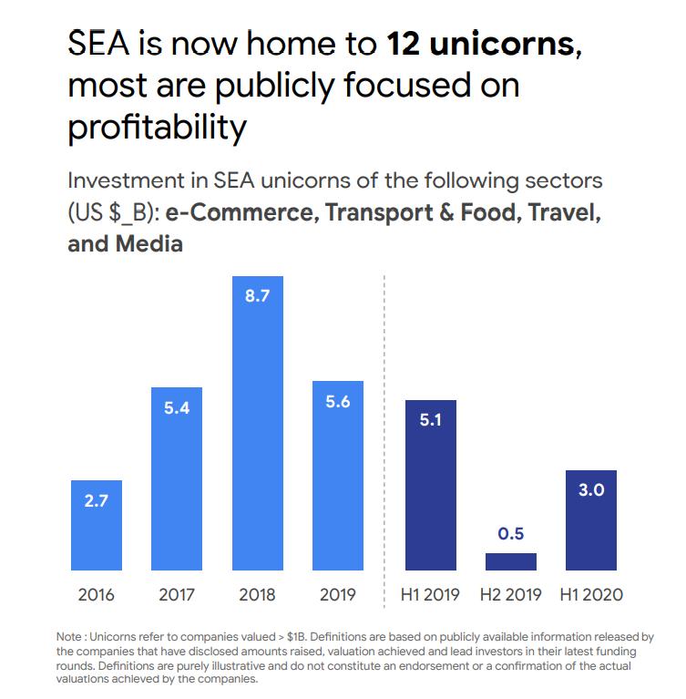 google economy sea 2020 startup