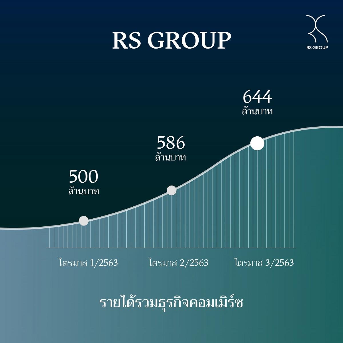 RS ธุรกิจพาณิชย์