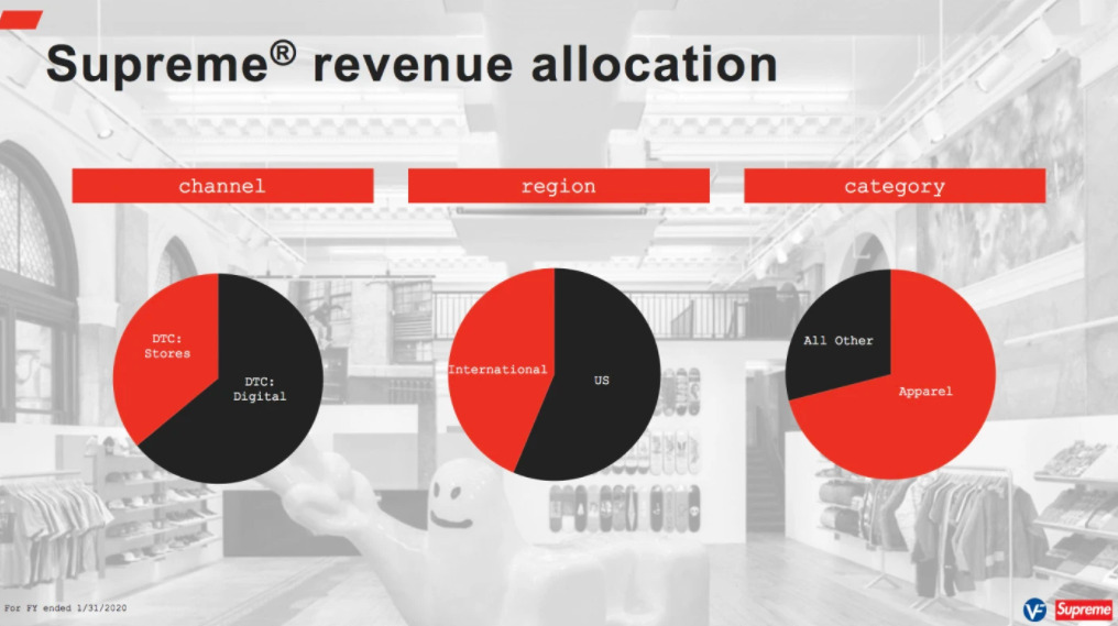 supreme revenue online