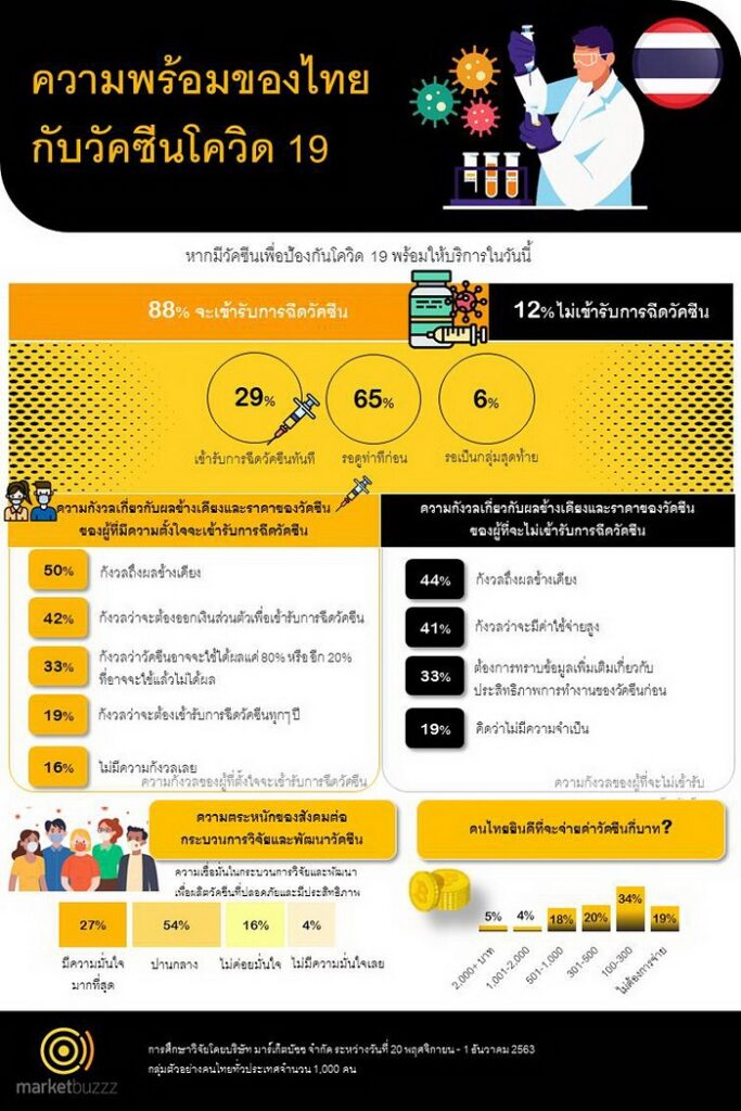 Infograph TH by Marketbuzzz