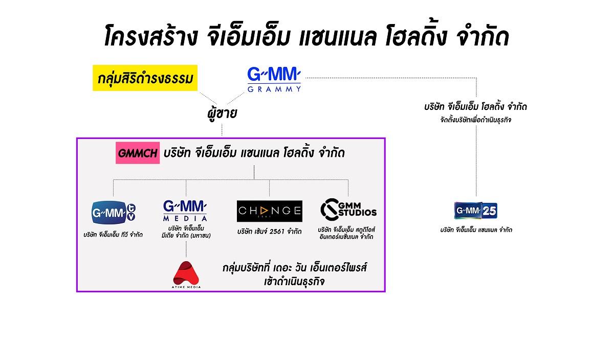 ช่องวัน GMM 25