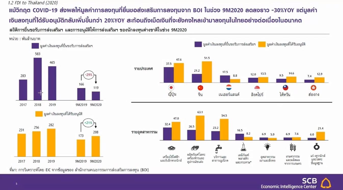 EIC China Thailand FDI