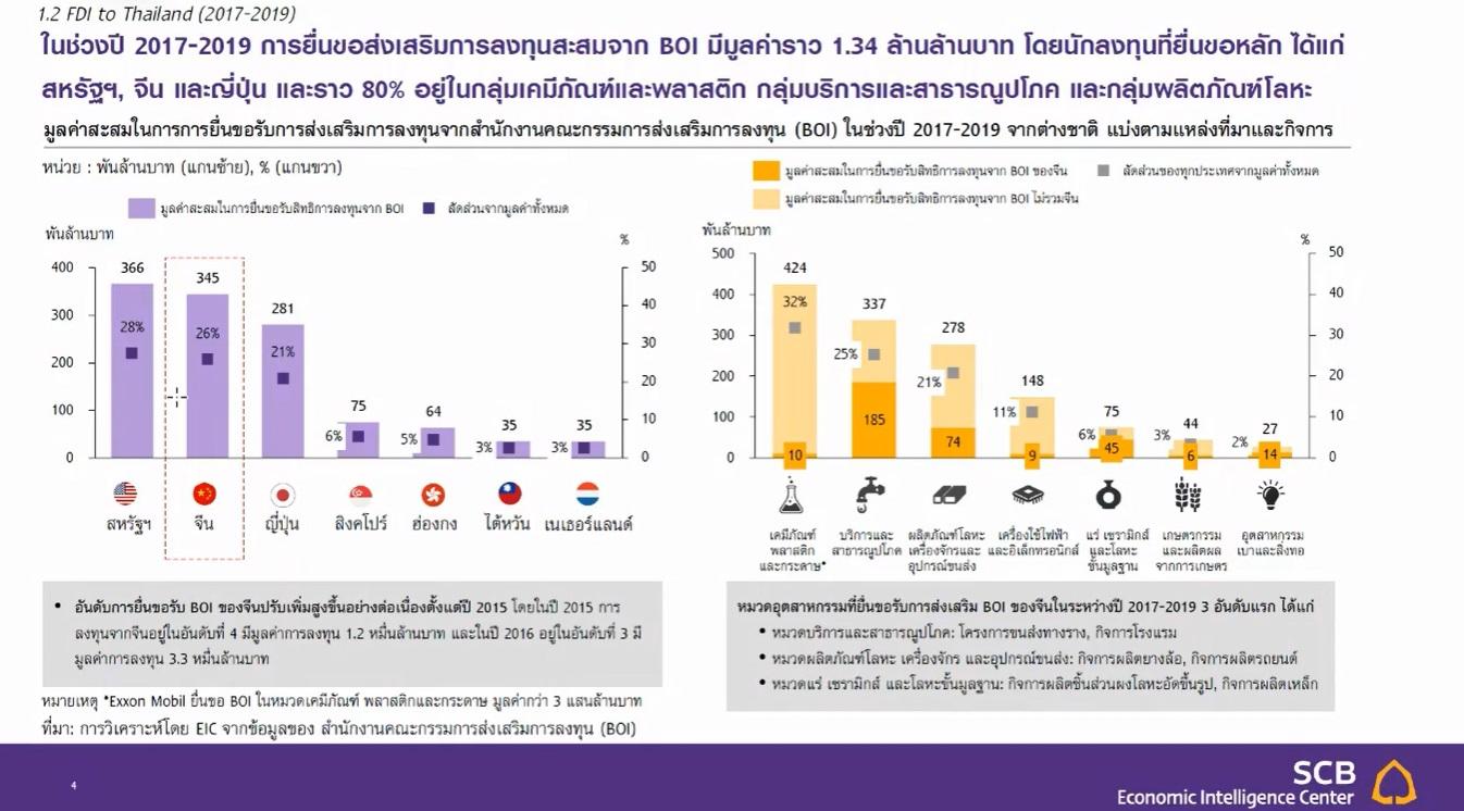 EIC China Thailand FDI 2021