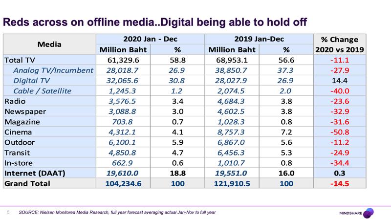 Media Industry 2020
