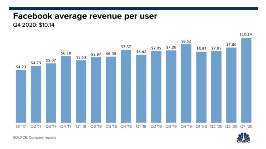 facebook revenue per user cnbc