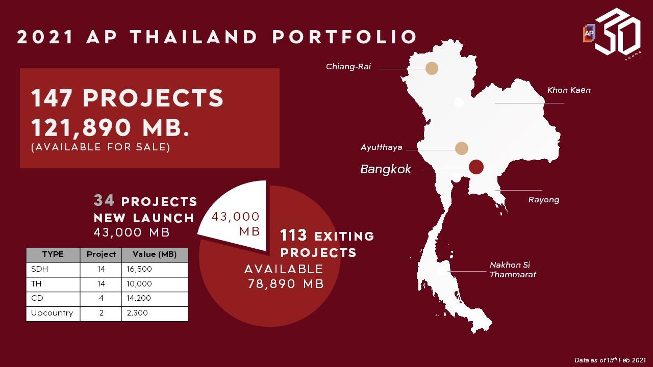 AP Thai 2021