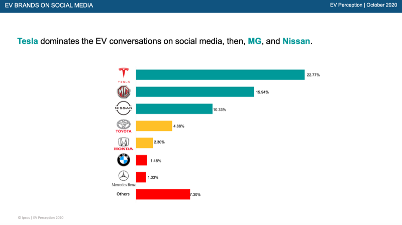 Electric Vehicles (EV)_Ipsos Research