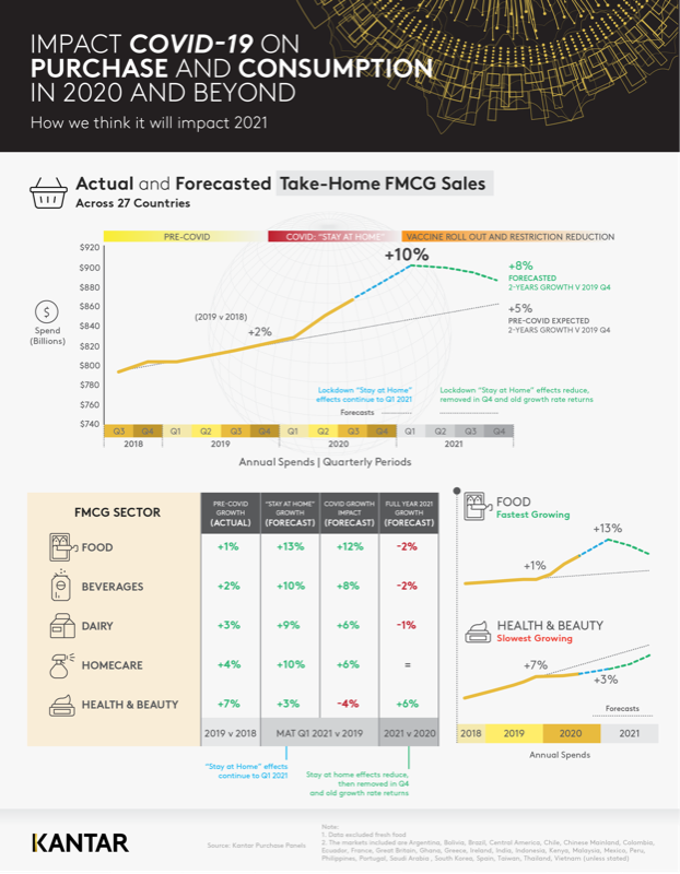 Infographic 1 Global FMCG