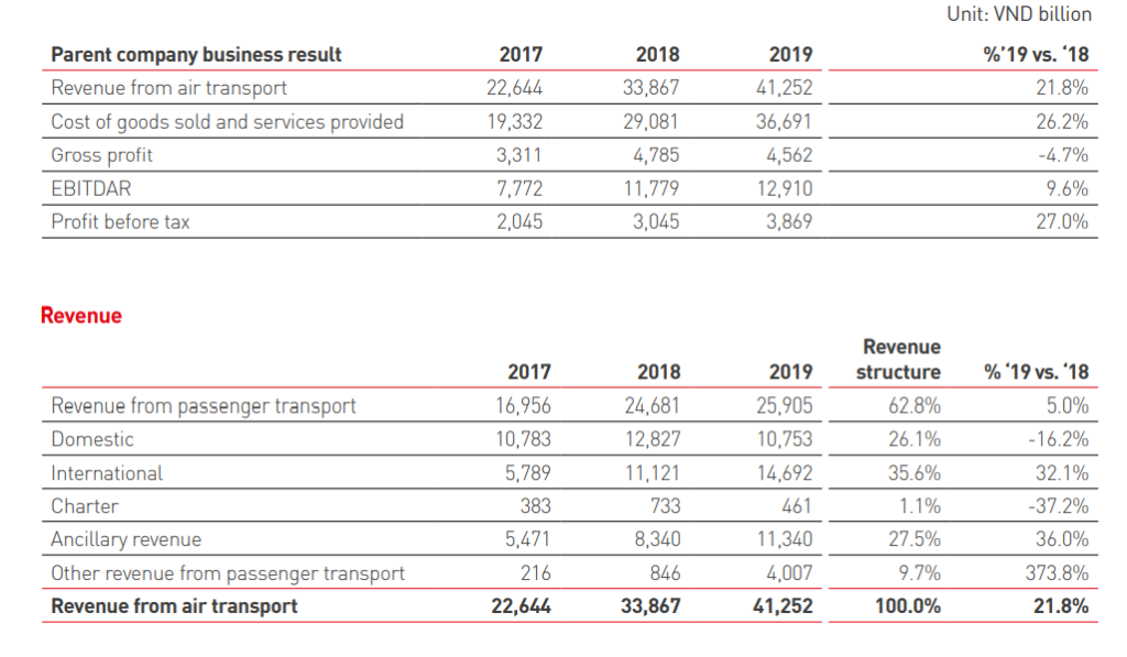 vietjet earning revenue