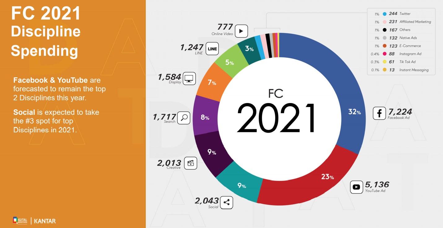 DAAT 2021 by Media