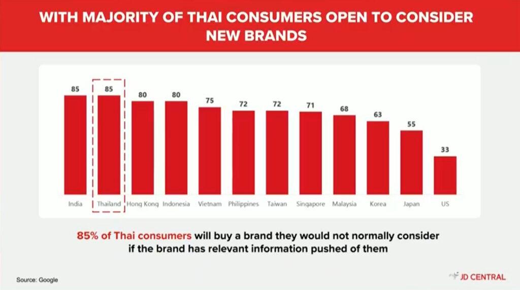 JD Central loyalty consumer thai