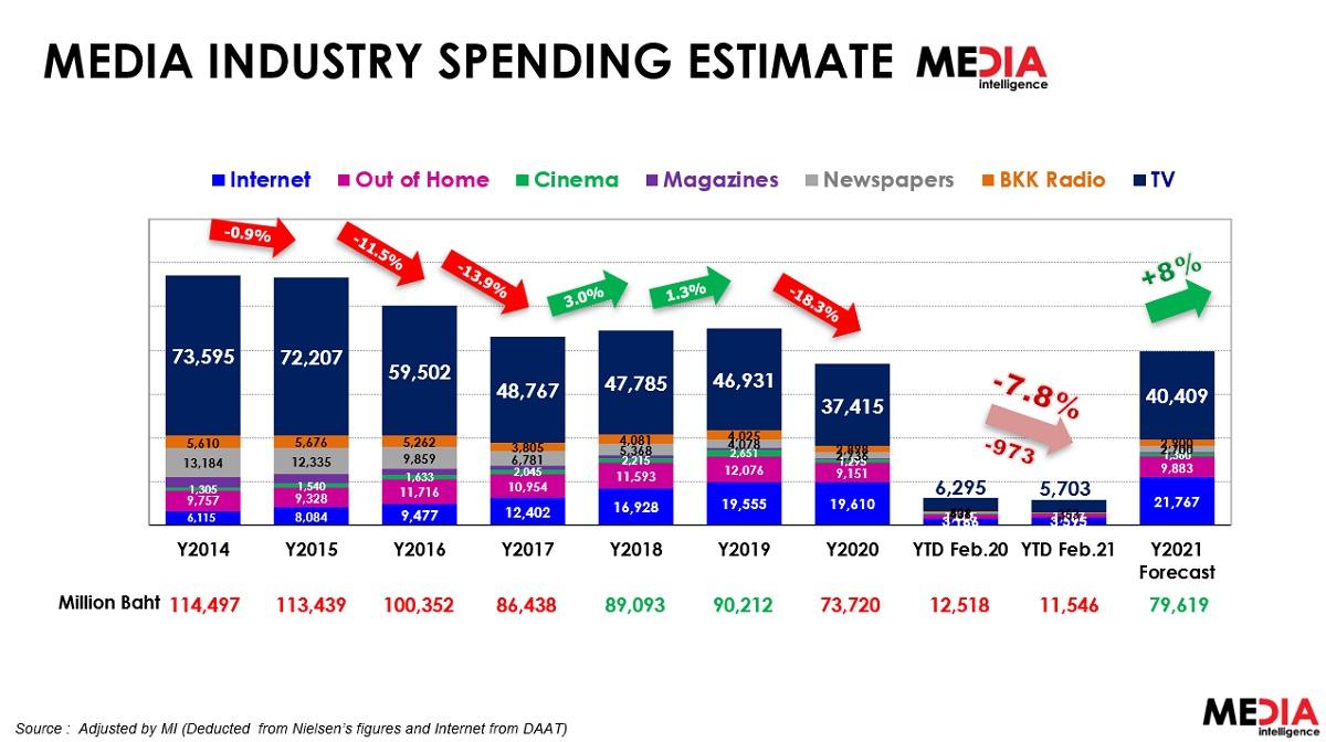 MI media spending 2021
