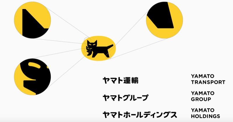 Yamato Holdings_KURONEKO Redesign