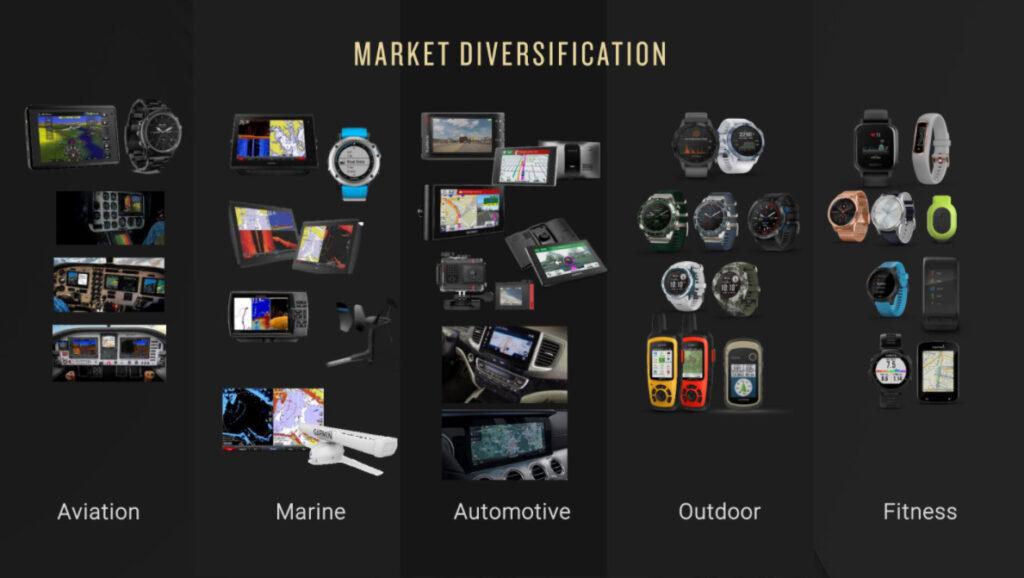 garmin market diversification