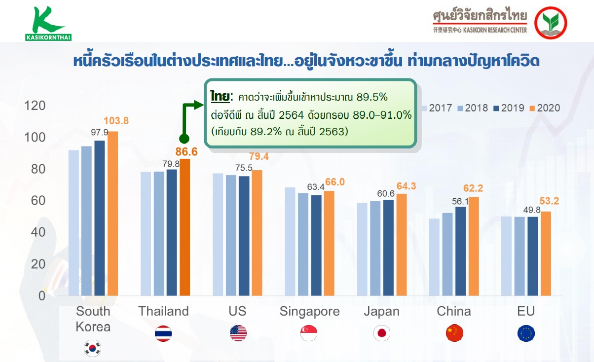 kbank GDP2021 debt