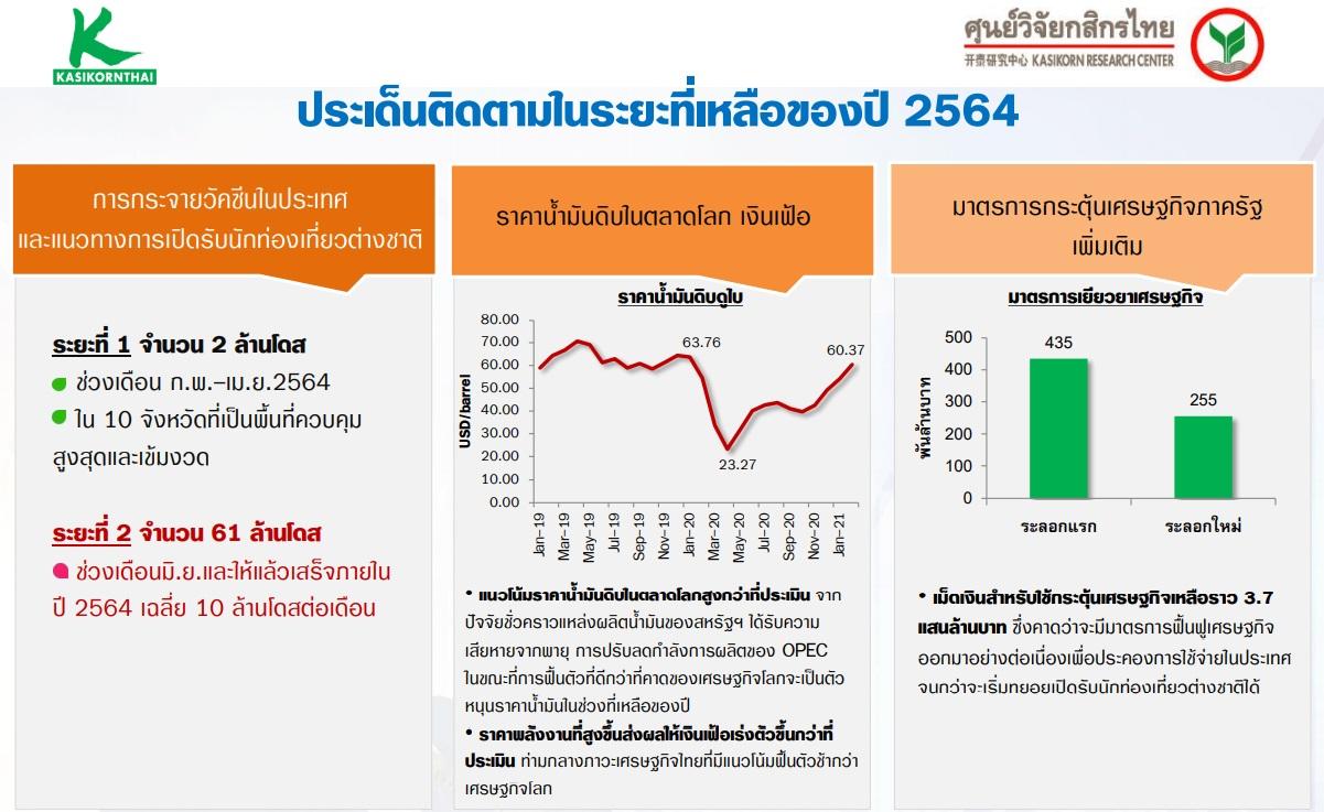 kbank GDP2021 gov policy