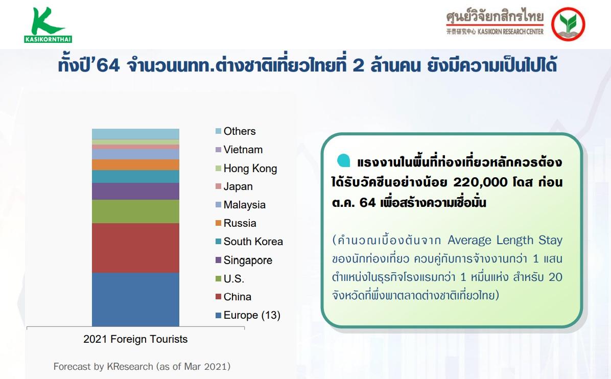 kbank GDP2021 tourist