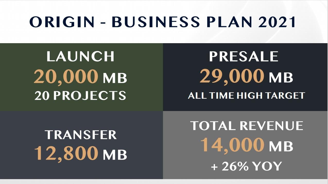 origin revenue 2021