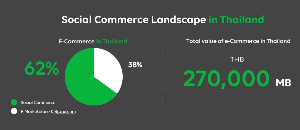 social commerce line landscape