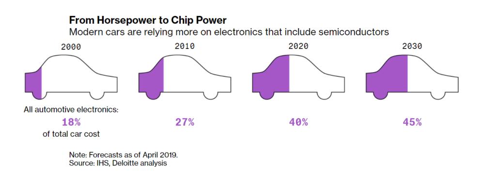 chip power bloomberg