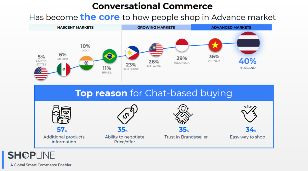 conversational commerce shopline chat social