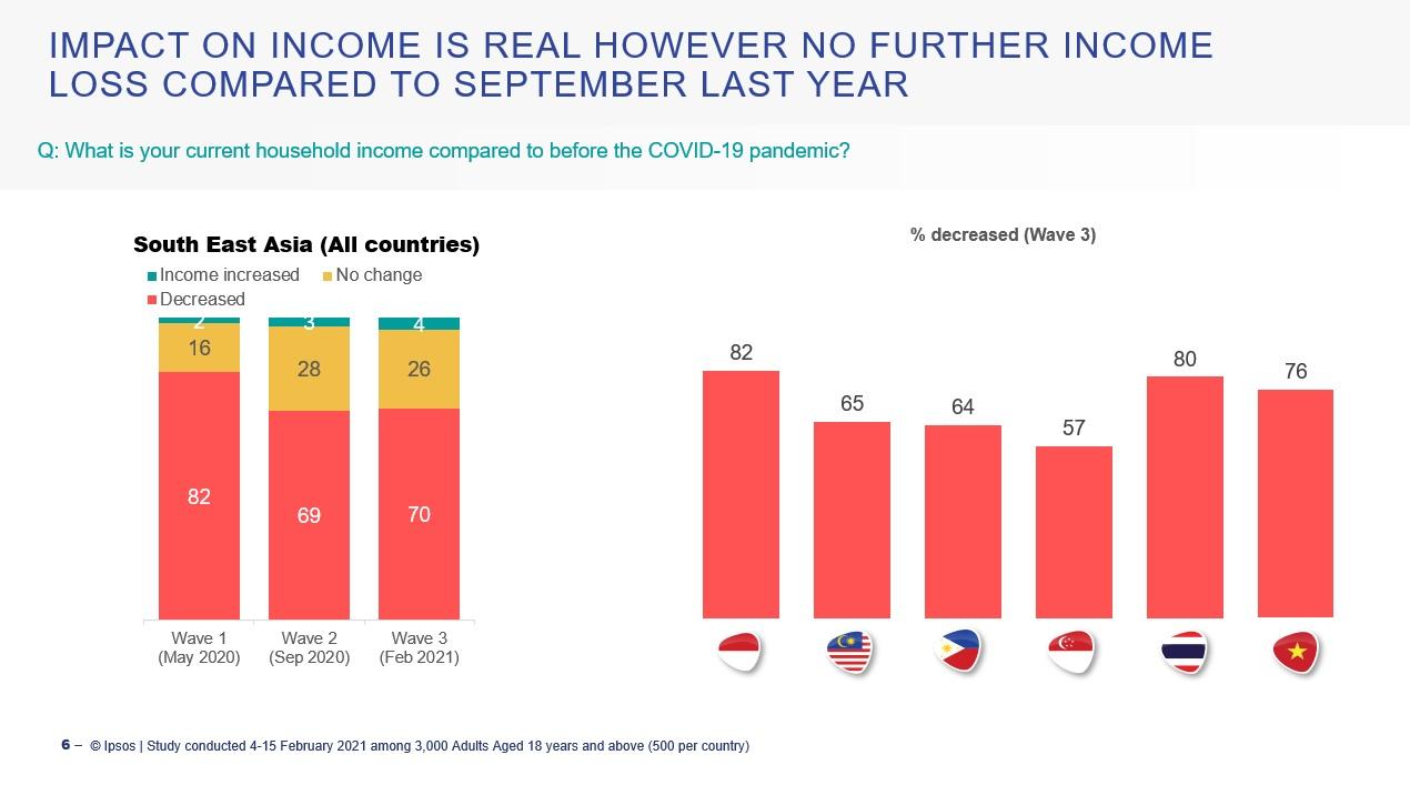 ipsos covid income