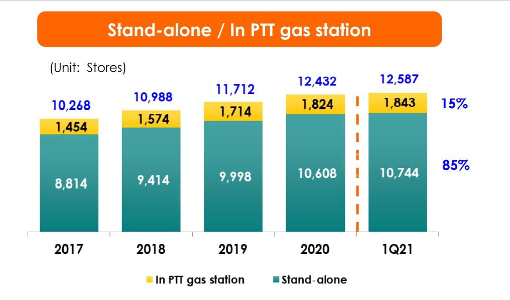 7eleven in PTT Station