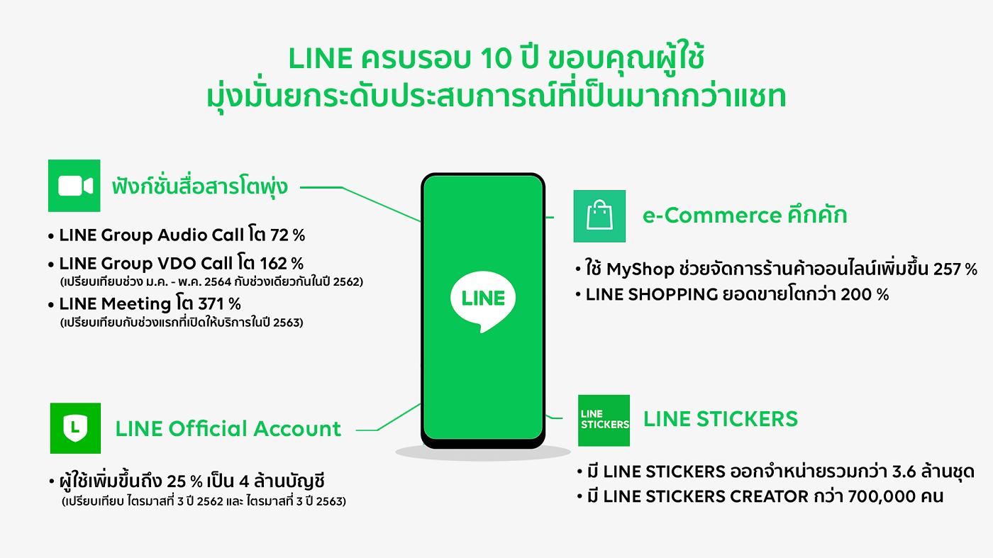 LINE 10th Anniversary