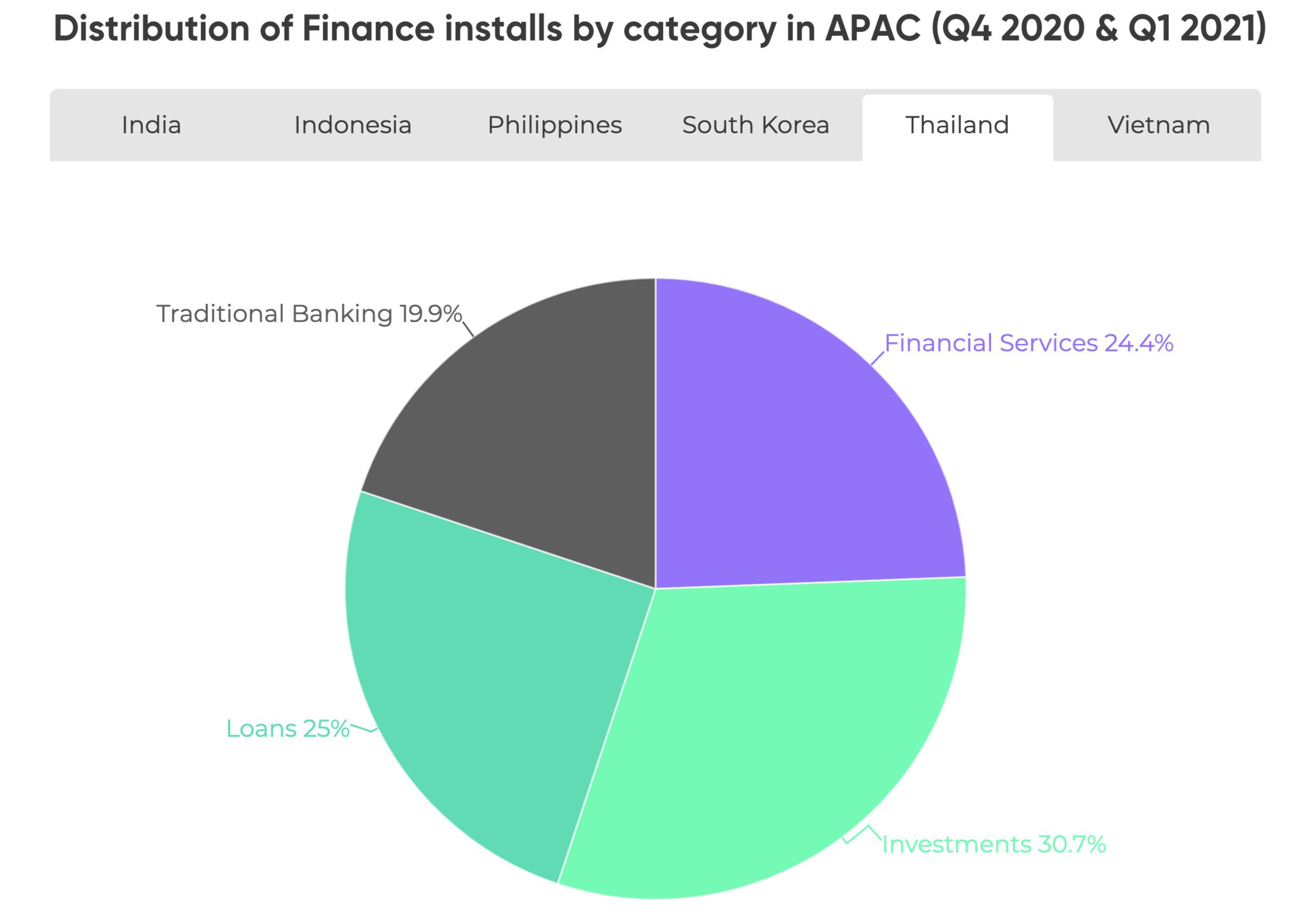 Distribution of Finance App Installs - TH