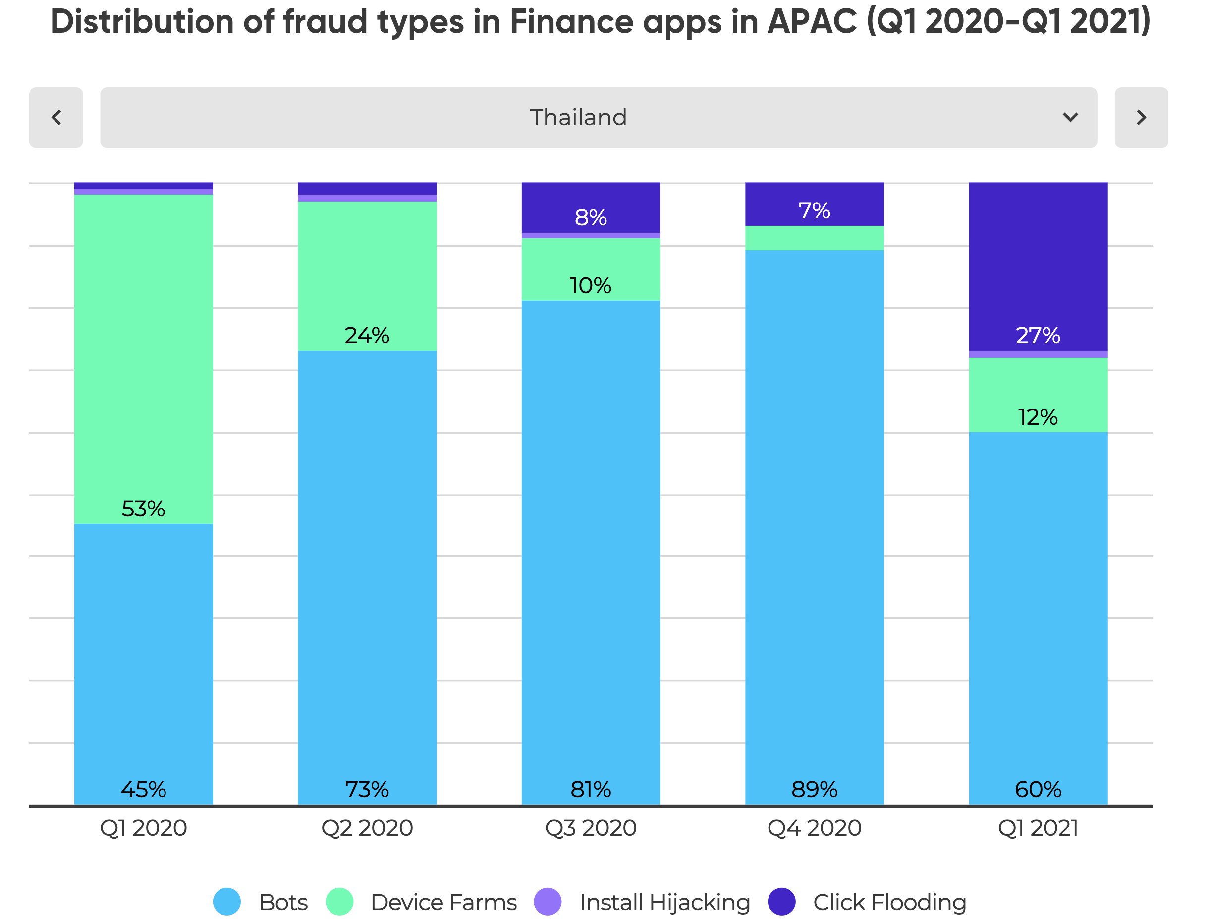 Distribution of Fraud Types - TH
