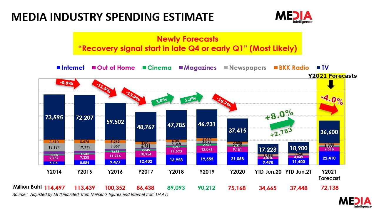 MI Media spending 2021 covid 4